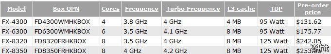 Американский магазин уже принимает заказы на AMD FX Piledriver