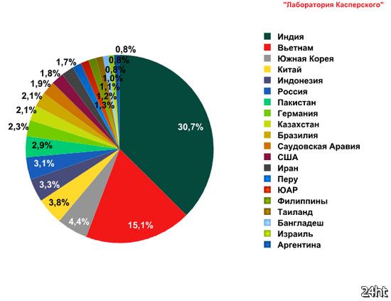 """""""Лаборатория Касперского"""": спам стал более криминализированным"""