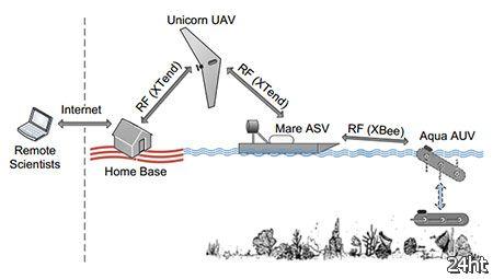 Серия роботов: UAV, ASV и AUV