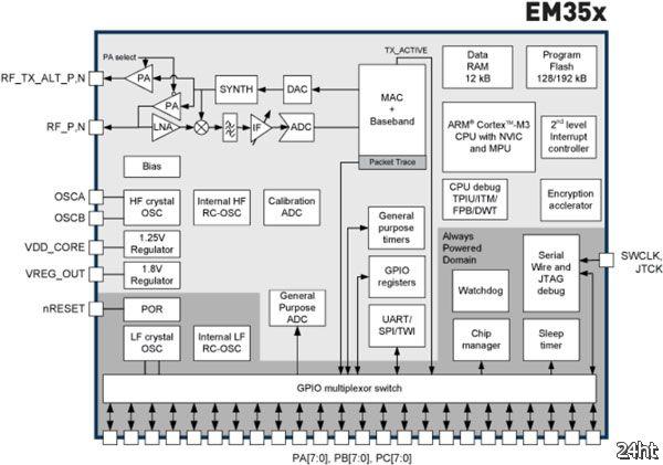 Silicon Labs начинает поставки однокристальных систем EM35x для «интернета вещей»