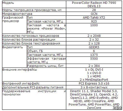 Тестирование двухчиповой видеокарты PowerColor Radeon HD 7990 DEVIL13 в разгоне