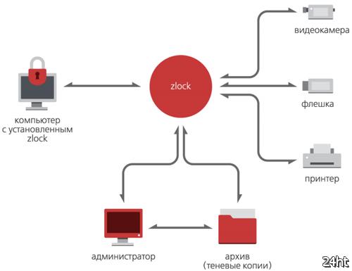 DLP-система Zecurion Zlock прошла сертификацию во ФСТЭК России