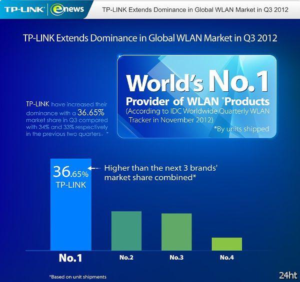 Компания TP-Link удерживает глобальное лидерство в сфере продаж WLAN продуктов
