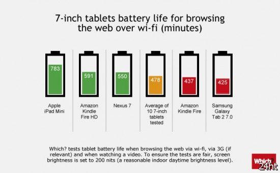 Кто на свете всех автономнее: тест планшетов на время работы от батареи