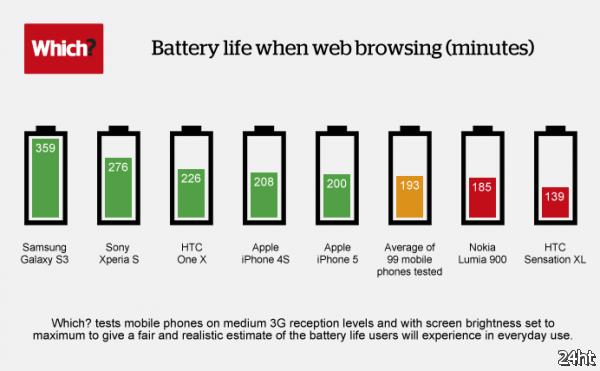 Кто на свете всех автономнее: тест смартфонов на время работы от батареи