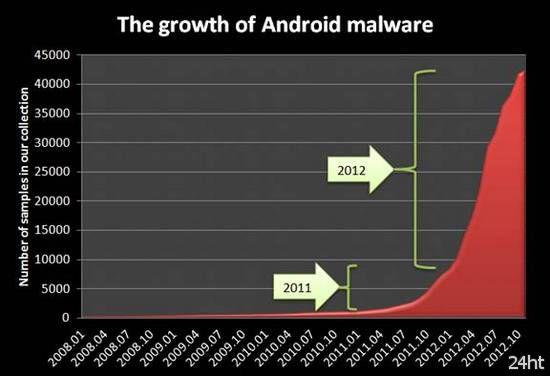 «Лаборатория Касперского» прогнозирует рост кибершпионажа и сложных кибератак в 2013 году