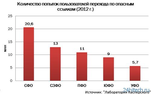 """""""Лаборатория Касперского""""проанализировала развитие киберугроз в регионах России"""
