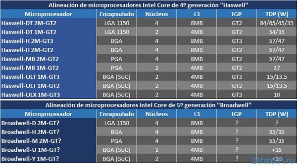Подробнее о процессорах Intel Haswell и Intel Broadwell
