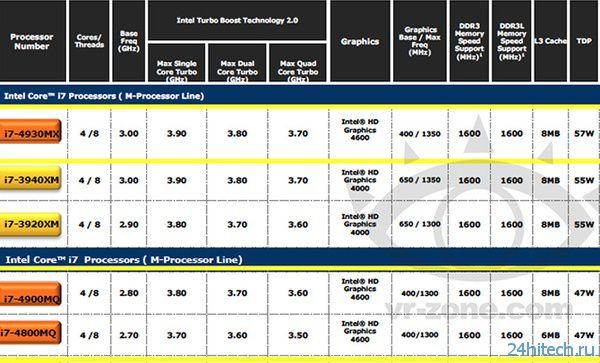 Подробности о мобильных процессорах Intel Core i7 Haswell