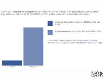 Пользователи Facebook проголосовали против отмены голосований