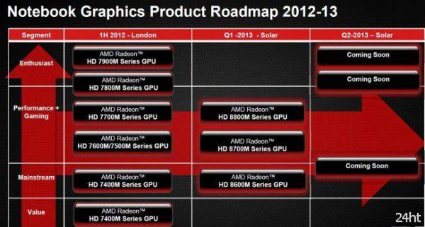 Раскрыты подробности мобильных графических адаптеров линейки AMD Radeon HD 8000M