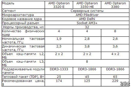 Серверные процессоры линеек AMD Opteron 4300 и Opteron 3300 представлены официально