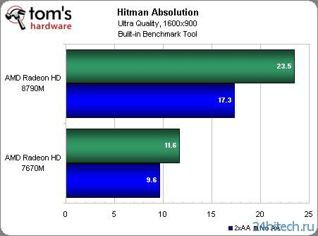 Тестирование производительности мобильной видеокарты AMD Radeon HD 8790M