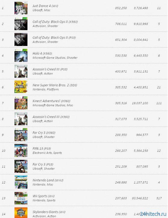 VGChartz: Продажи игр и консолей на 15 декабря
