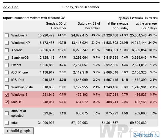 Windows 8 опередила все версии Mac OS X в рунете