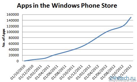 Windows Phone Store преодолел порог 150 000 приложений