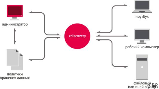 Zecurion выпустила новую версию системы предотвращения утечек данных Zdiscovery