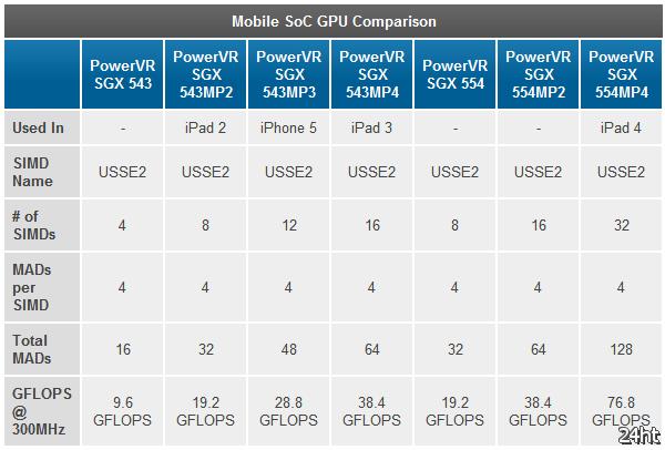 """iPad 4 превосходит по """"графике"""" Nexus 10 и Nexus 4 и все предыдущие мобильные гаджеты Apple"""