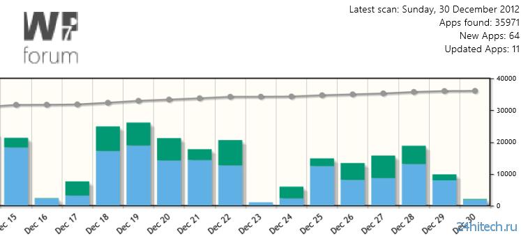 В Windows Store для Windows 8/RT уже больше 35,000 приложений