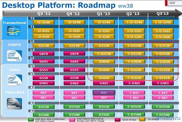 Самые дешевые процессоры линейки Intel Pentium Haswell будут стоить