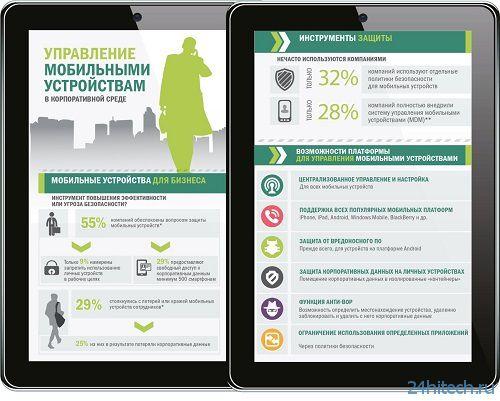 """""""Лаборатория Касперского"""": большинство компаний не защищает смартфоны и планшеты своих сотрудников"""