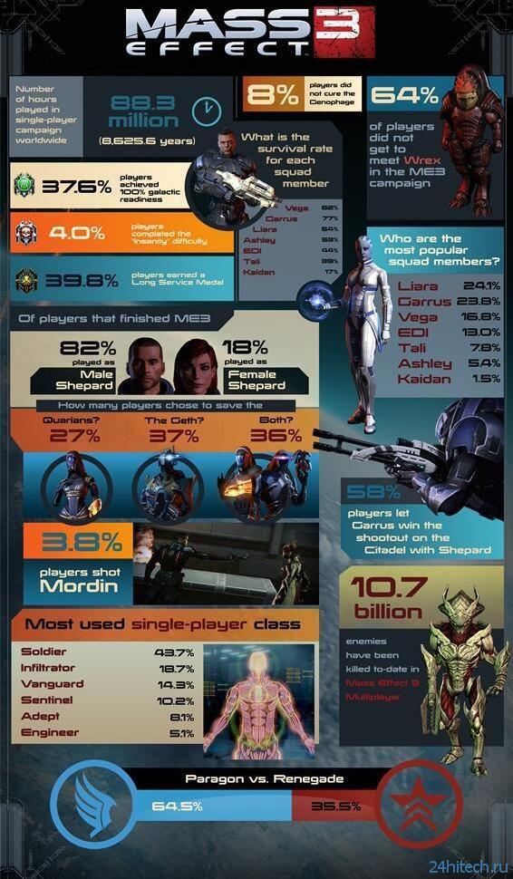 Статистика Mass Effect 3
