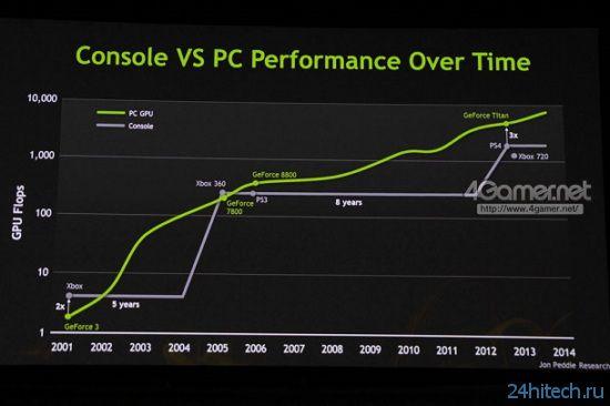 Nvidia: GPU PS4 втрое медленней Titan, но быстрее GPU нового Xbox