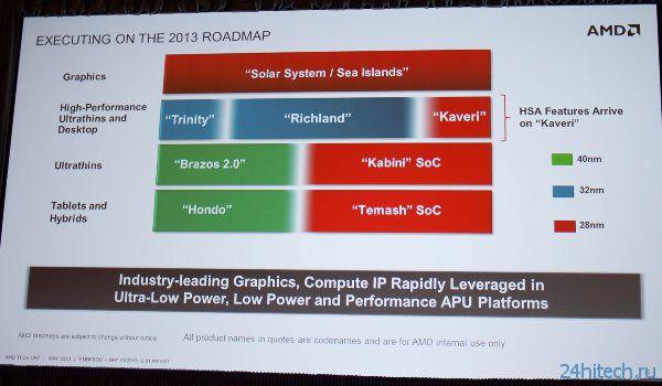 APU AMD Kaveri с поддержкой GDDR5-памяти появятся в конце года