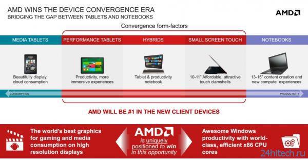 APU AMD Temash, Kabini и Richland для мобильных компьютеров нового поколения