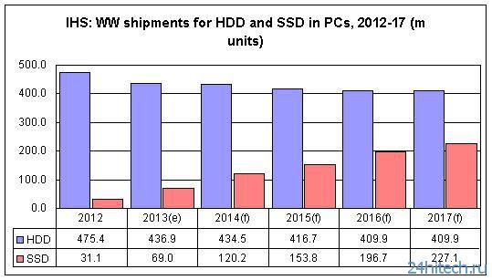 Аналитика: бурный рост спроса на SSD в секторе ПК будет наблюдаться ближайшие 5 лет