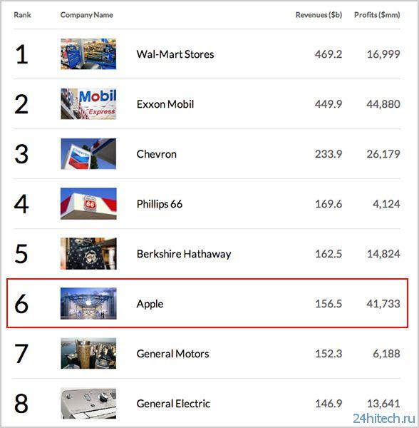 Apple заняла шестое место в Fortune 500, а Facebook стала первой социальной сетью в рейтинге