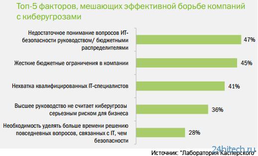 Более половины компаний не контролируют используемое сотрудниками ПО