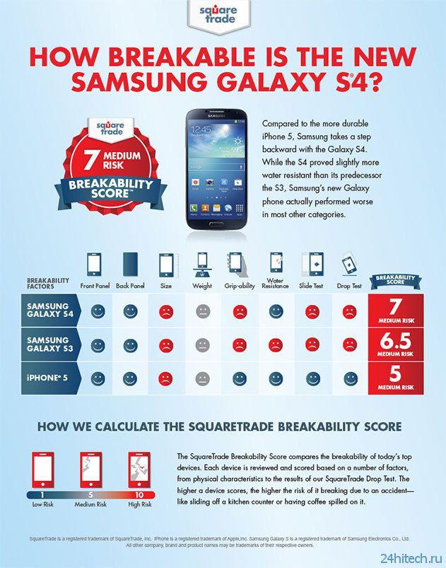 Краш-тест iPhone 5, Samsung Galaxy S4 и Galaxy S3 (видео)