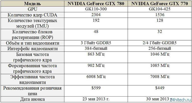 NVIDIA GeForce GTX 780/770: обнародованы финальные спецификации