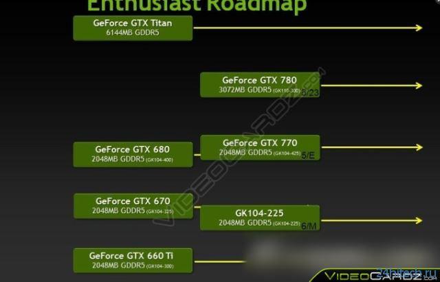 Подробности позиционирования видеокарт серии NVIDIA GeForce GTX 700