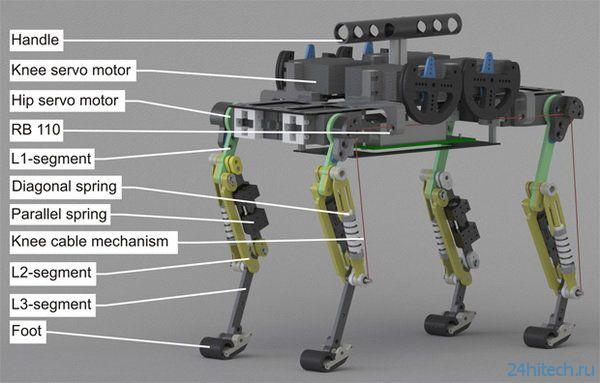 Робот-детеныш гепарда