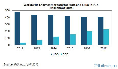 SSD займут треть рынка накопителей для ПК к 2017 году, уверены аналитики IHS iSuppli