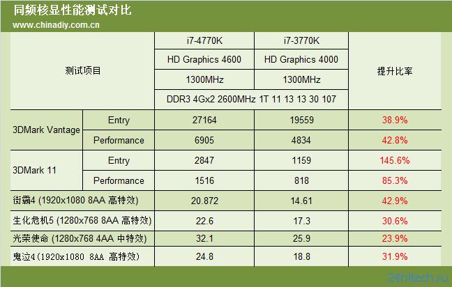 Сравнительные результаты тестирования топовых процессоров Intel Haswell и Ivy Bridge