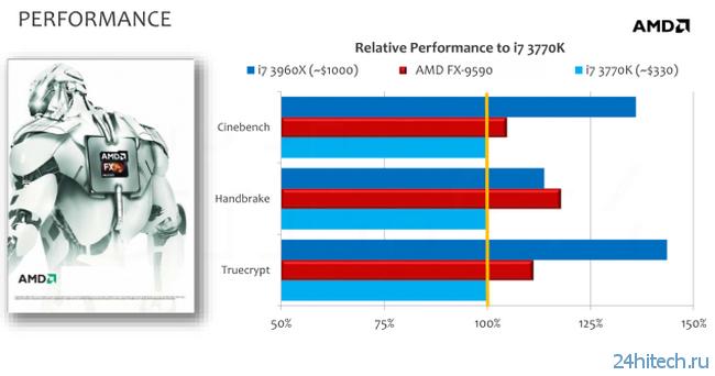 AMD представила первый в мире процессор, работающий на частоте 5 ГГц