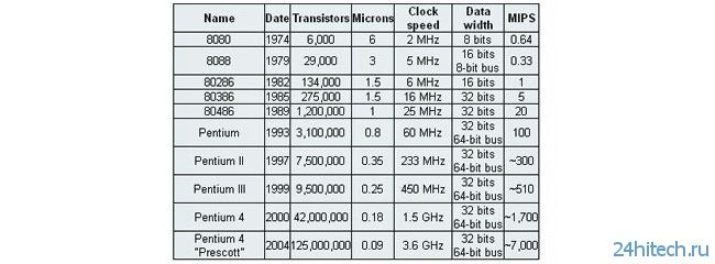 a comparison of the intel and amd microprocessors