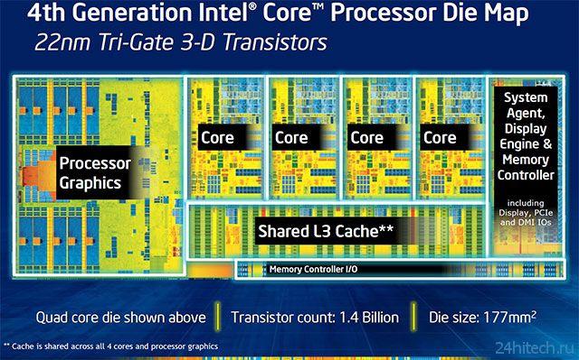 Digitimes: дефект в контроллере USB 3.0 чипсетов Intel 8-й серии задержит выход плат до сентября