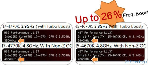 Материнские платы ASRock H87/B85 поддерживают разгон процессоров Intel Haswell