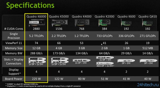 NVIDIA представила самую мощную в мире профессиональную графическую карту