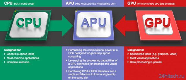 На смену процессорам AMD Kaveri придут чипы Carizo