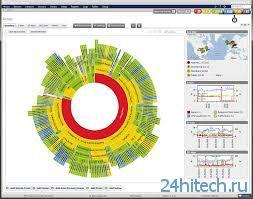 PRTG - Paessler Router Traffic Grapher v.13.3.4 - программа для мониторинга сетевого трафика