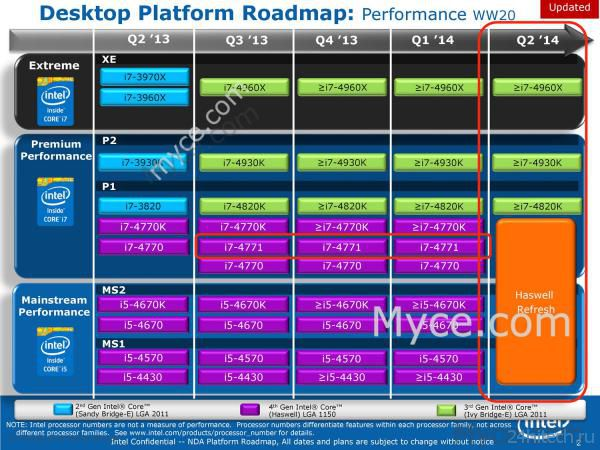 Подробности о процессорах Intel Skylake и обновленных Intel Haswell