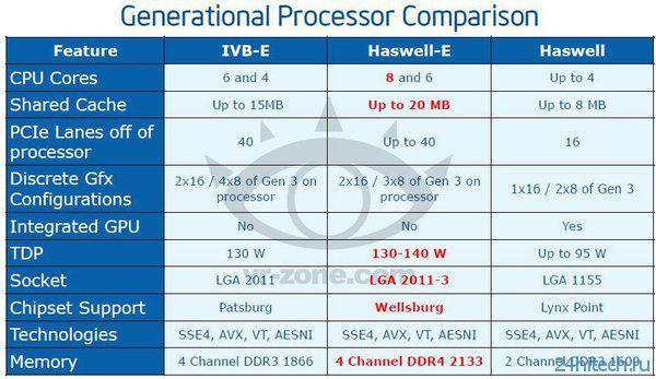 Процессоры линейки Intel Haswell-E будут иметь заблокированные ядра