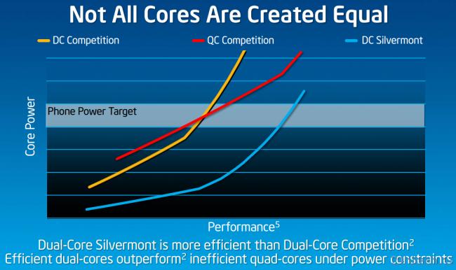 Самая мощная SoC Snapdragon 800 ничто по сравнению с новым процессором Intel Bay Trail
