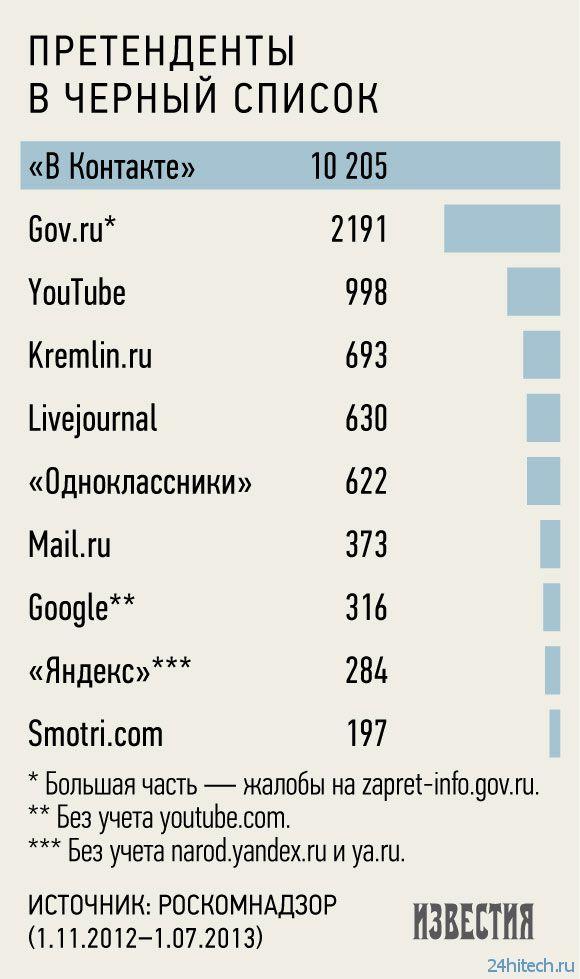 «ВКонтакте» возглавила рейтинг блокируемых Роскомнадзором web-старниц