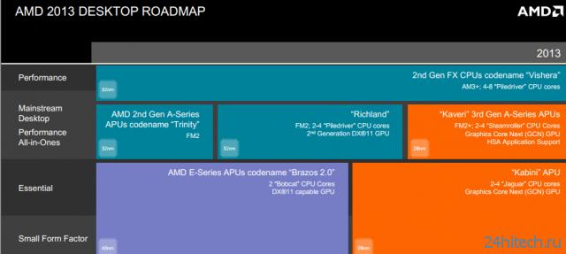 Выход четвертого поколения APU AMD (Kaveri) отложен до 2014 года